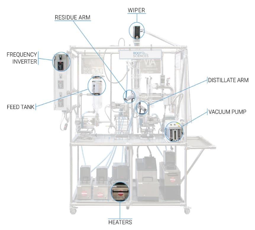 vkl-70-5-labeled cannabis distillation equipment