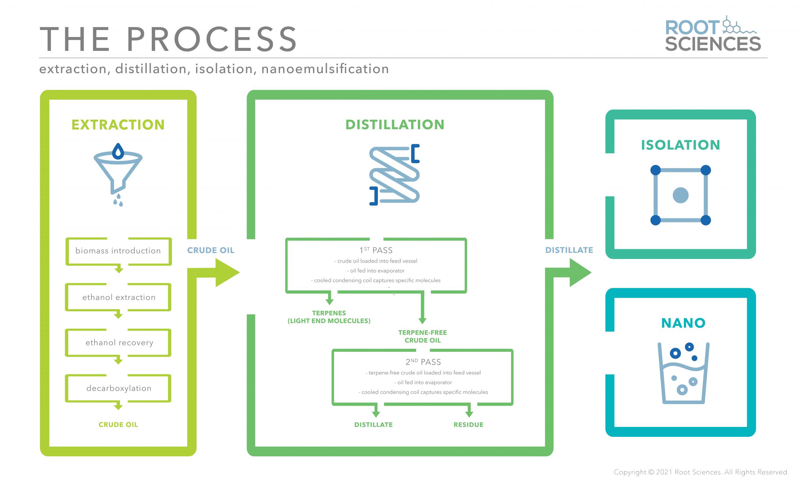 extraction, distillation, isolation, nanoemulsification process